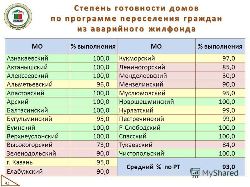 МО% выполненияМО% выполнения Азнакаевский100,0Кукморский97,0 Актанышский100,0Лениногорский85,0 Алексеевский100,0Менделеевский30,0 Альметьевский96,0Мензелинский90,0 Апастовский100,0Муслюмовский95,0 Арский100,0Новошешминский100,0 Балтасинский100,0Нурла