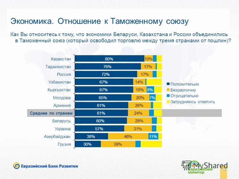 12 Экономика. Отношение к Таможенному союзу Как Вы относитесь к тому, что экономики Беларуси, Казахстана и России объединились в Таможенный союз (который освободил торговлю между тремя странами от пошлин)? 80% 76% 72% 67% 65% 61% 60% 57% 38% 30% 10%