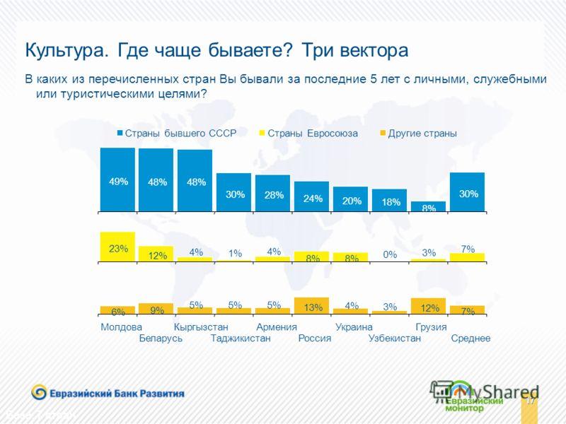 17 База: 7 стран Культура. Где чаще бываете? Три вектора В каких из перечисленных стран Вы бывали за последние 5 лет с личными, служебными или туристическими целями? Другие страныСтраны ЕвросоюзаСтраны бывшего СССР 23% 6% 9% 5% 13% 4% 3% 12% 7% 12% 4