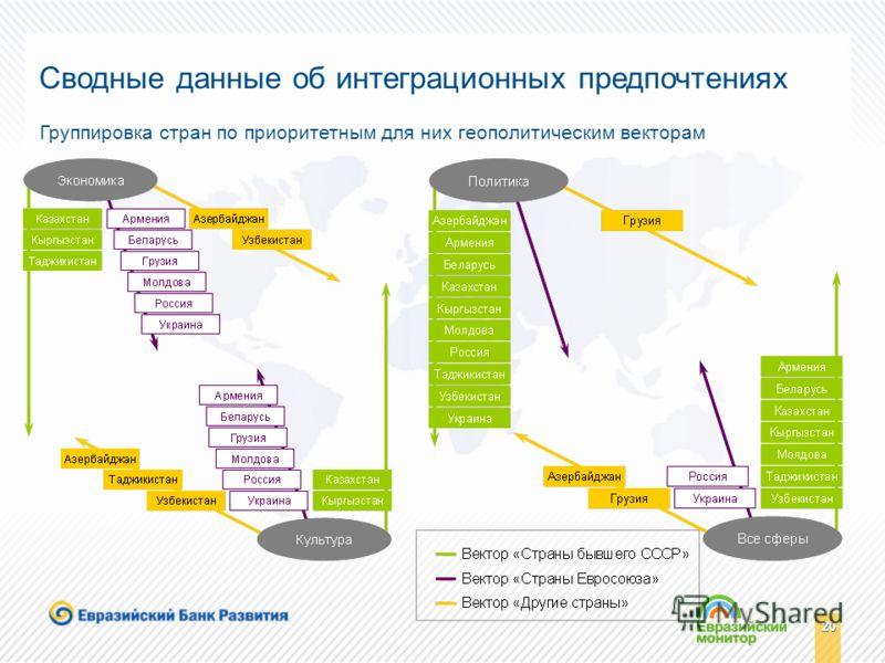20 Сводные данные об интеграционных предпочтениях Группировка стран по приоритетным для них геополитическим векторам