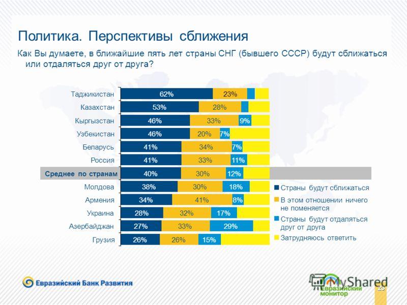 23 62% 53% 46% 41% 40% 38% 34% 28% 27% 26% 23% 28% 33% 20% 34% 33% 30% 41% 32% 33% 26% 7% 11% 29% 15% 17% 8% 18% 12% 7% 9% Таджикистан Казахстан Кыргызстан Узбекистан Беларусь Россия Среднее по странам Молдова Армения Украина Азербайджан Грузия Стран