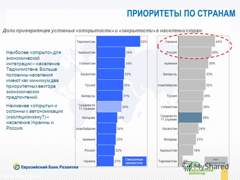 32 ПРИОРИТЕТЫ ПО СТРАНАМ Доли приверженцев условных «открытости» и «закрытости» в населении стран База: Все страны 34% 33% 32% 31% 30% 25% 24% 23% 22% 21% 52%Таджикистан Кыргызстан Узбекистан Казахстан Грузия Беларусь Среднее по 11 странам Молдова Аз