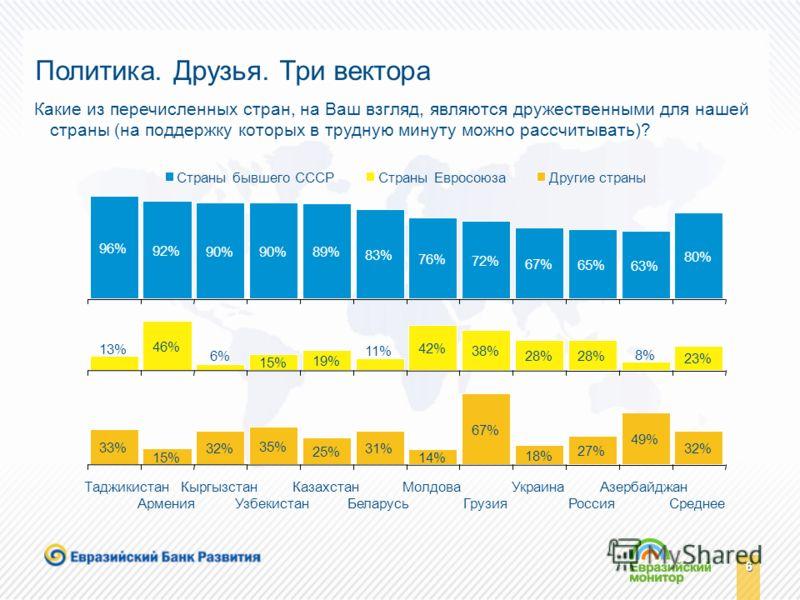 6 6 33% 15% 32% 35% 25% 31% 14% 67% 18% 27% 49% 32% 13% 46% 6% 15% 19% 11% 42% 38% 28% 8% 23% 96% 92% 90% 89% 83% 76% 72% 67% 65% 63% 80% Таджикистан Армения Кыргызстан Узбекистан Казахстан Беларусь Молдова Грузия Украина Россия Азербайджан Среднее Д