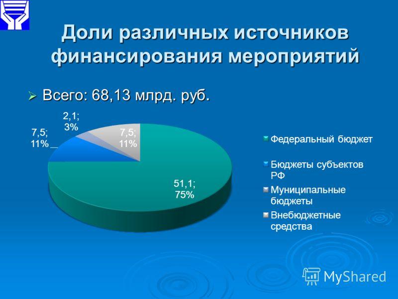 Доли различных источников финансирования мероприятий Всего: 68,13 млрд. руб. Всего: 68,13 млрд. руб.