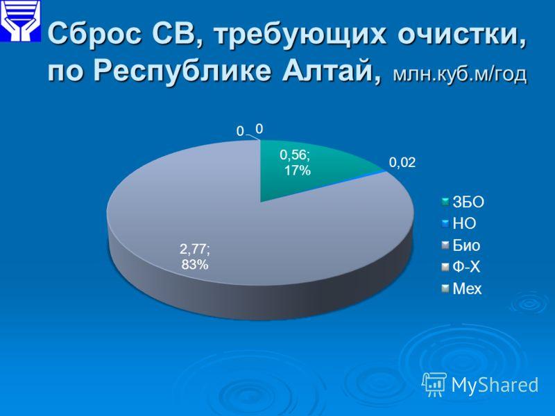 Сброс СВ, требующих очистки, по Республике Алтай, млн.куб.м/год