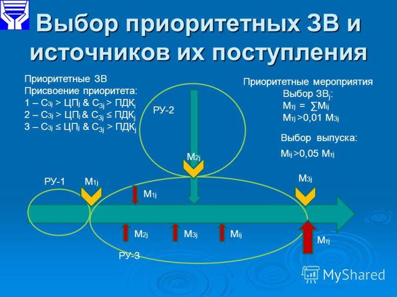 Выбор приоритетных ЗВ и источников их поступления РУ-2 РУ-3 РУ-1M 1j M 2j M 3j M ij M1jM1j M 3j MтjMтj Выбор выпуска: M ij >0,05 M тj Приоритетные мероприятия Выбор ЗВ j : M тj = M ij M тj >0,01 M 3j Приоритетные ЗВ Присвоение приоритета: 1 – С 3j >