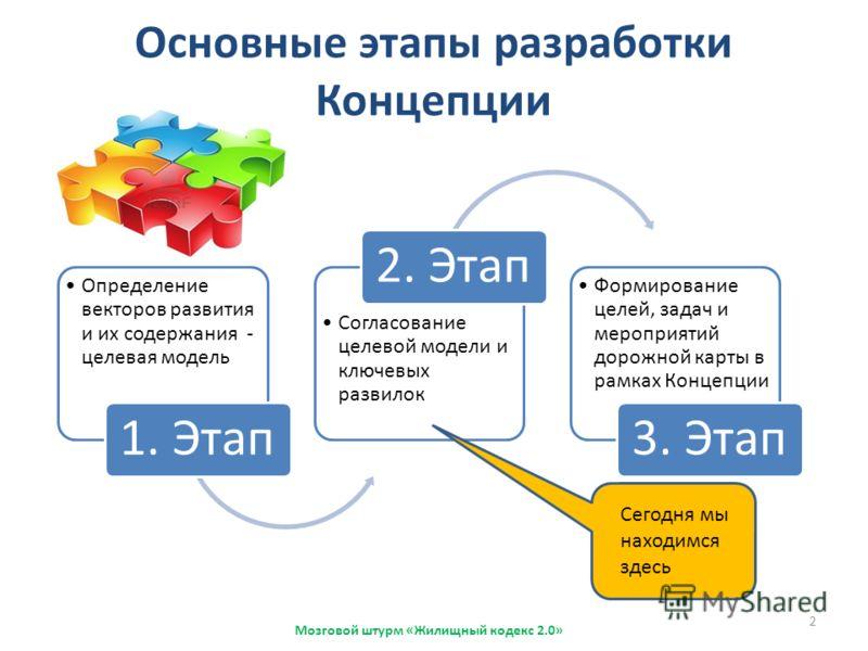 Основные этапы разработки Концепции Мозговой штурм «Жилищный кодекс 2.0» Определение векторов развития и их содержания - целевая модель 1. Этап Согласование целевой модели и ключевых развилок 2. Этап Формирование целей, задач и мероприятий дорожной к