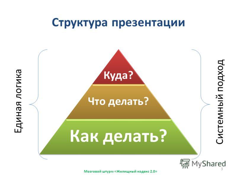 Структура презентации Мозговой штурм «Жилищный кодекс 2.0» Куда? Что делать? Как делать? Единая логика Системный подход 3