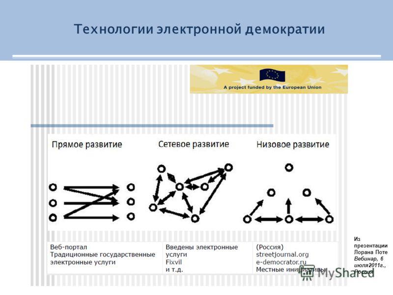Технологии электронной демократии Из презентации Лорана Поте Вебинар, 6 июля2011г., Россия