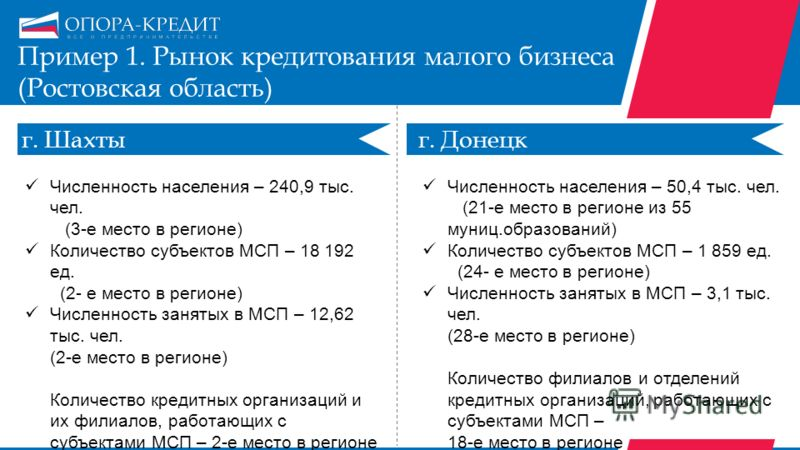Пример 1. Рынок кредитования малого бизнеса (Ростовская область) г. Шахтыг. Донецк Численность населения – 240,9 тыс. чел. (3-е место в регионе) Количество субъектов МСП – 18 192 ед. (2- е место в регионе) Численность занятых в МСП – 12,62 тыс. чел.