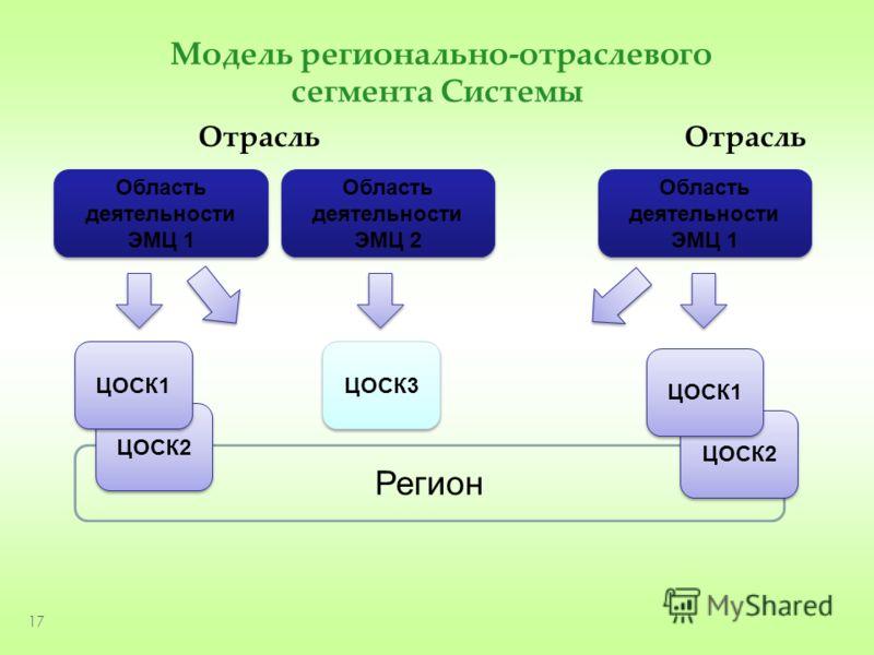 Регион Модель регионально-отраслевого сегмента Системы 17 Область деятельности ЭМЦ 2 ЦОСК2 Область деятельности ЭМЦ 1 ЦОСК1 ЦОСК2 ЦОСК3 ЦОСК1 Отрасль Отрасль