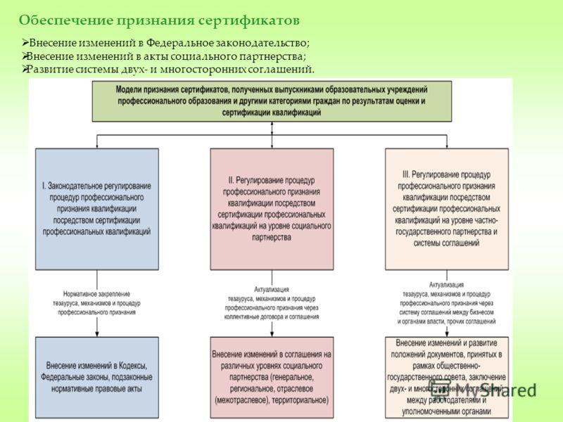 Внесение изменений в Федеральное законодательство; Внесение изменений в акты социального партнерства; Развитие системы двух- и многосторонних соглашений. Обеспечение признания сертификатов