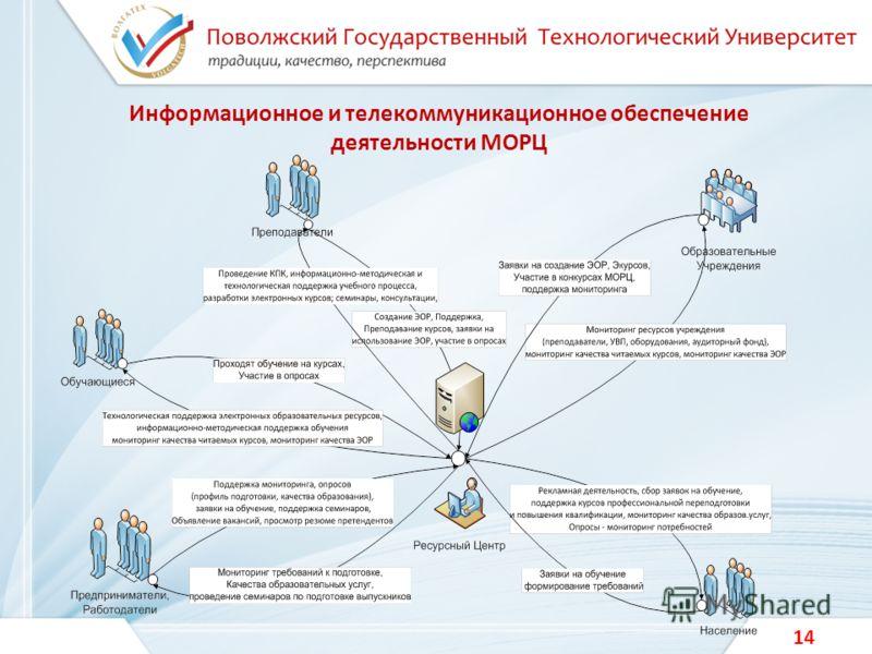 Информационное и телекоммуникационное обеспечение деятельности МОРЦ 14
