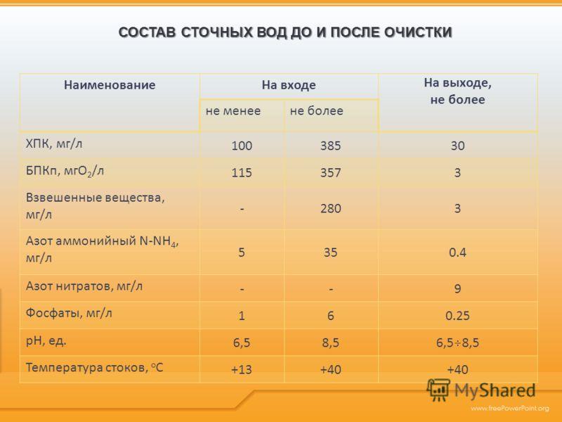 НаименованиеНа входе На выходе, не более не менеене более ХПК, мг/л 10038530 БПКп, мгО 2 /л 1153573 Взвешенные вещества, мг/л -2803 Азот аммонийный N-NH 4, мг/л 5350.4 Азот нитратов, мг/л --9 Фосфаты, мг/л 160.25 рН, ед. 6,58,5 6,5 8,5 Температура ст