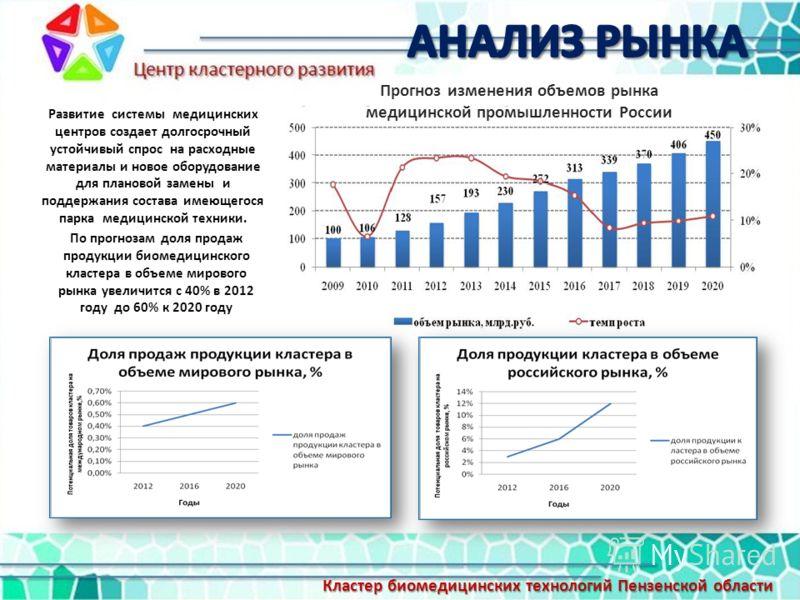 Прогноз изменения объемов рынка медицинской промышленности России Развитие системы медицинских центров создает долгосрочный устойчивый спрос на расходные материалы и новое оборудование для плановой замены и поддержания состава имеющегося парка медици