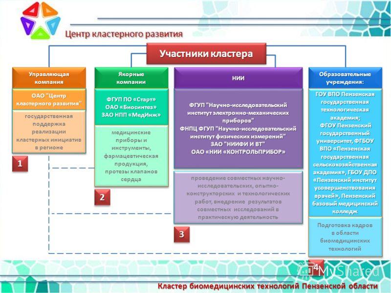 Управляющая компания ОАО