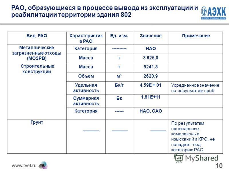 www.tvel.ru 10 РАО, образующиеся в процессе вывода из эксплуатации и реабилитации территории здания 802 Вид РАОХарактеристик а РАО Ед. изм.ЗначениеПримечание Металлические загрязненные отходы (МОЗРВ) Категория----------НАО Массат3 625,0 Строительные