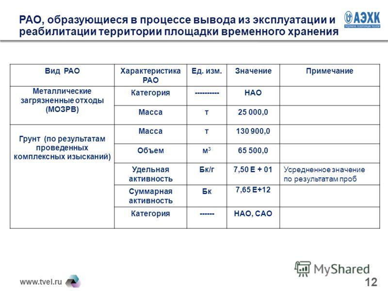 www.tvel.ru 12 РАО, образующиеся в процессе вывода из эксплуатации и реабилитации территории площадки временного хранения Вид РАОХарактеристика РАО Ед. изм.ЗначениеПримечание Металлические загрязненные отходы (МОЗРВ) Категория----------НАО Массат25 0