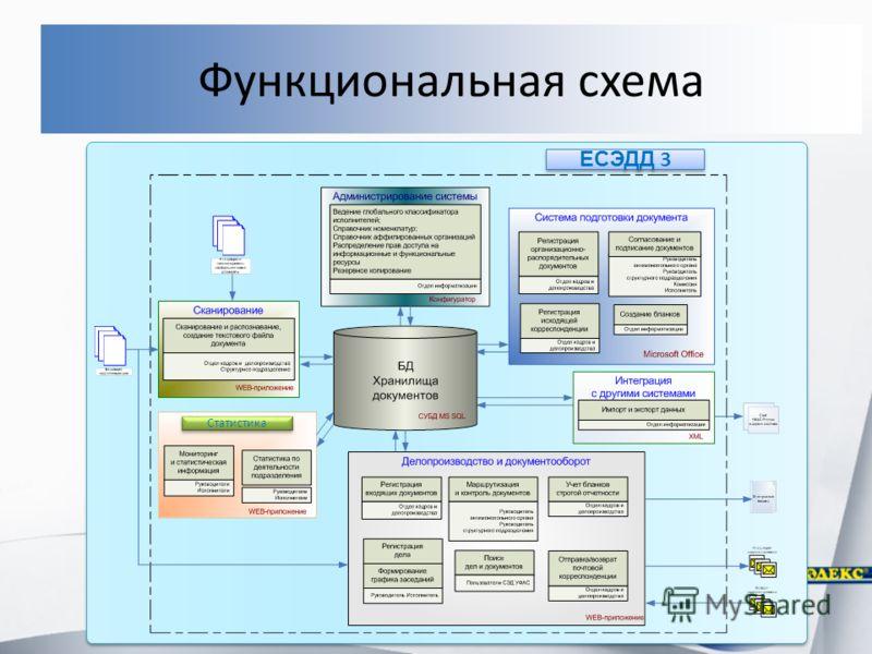 ЕСЭДД 3 Статистика Функциональная схема