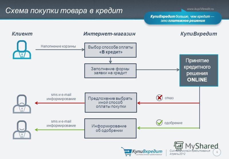 Система онлайн кредитования Апрель 2012 www.kupiVkredit.ru КупиВкредит больше, чем кредит это платежное решение 4 Наполнение корзины КупиВкредит больше, чем кредит это платежное решение sms и e-mail информирование КлиентИнтернет-магазинКупиВкредит от