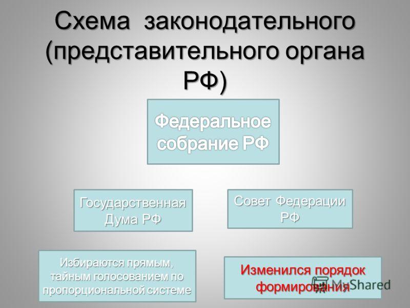 Схема законодательного (представительного органа РФ) Государственная Дума РФ Совет Федерации РФ Избираются прямым, тайным голосованием по пропорциональной системе Изменился порядок формирования