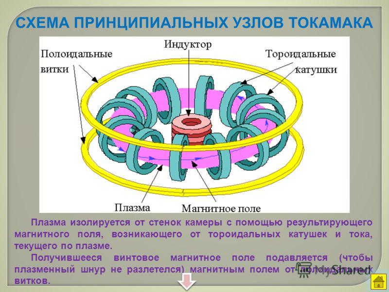 СХЕМА ПРИНЦИПИАЛЬНЫХ УЗЛОВ ТОКАМАКА Плазма изолируется от стенок камеры с помощью результирующего магнитного поля, возникающего от тороидальных катушек и тока, текущего по плазме. Получившееся винтовое магнитное поле подавляется (чтобы плазменный шну