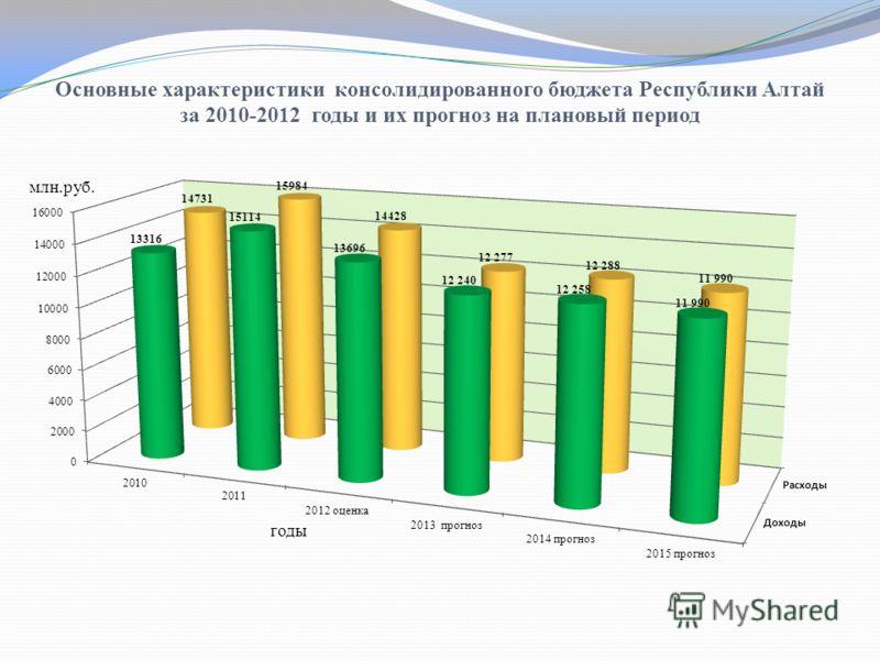 Основные характеристики консолидированного бюджета Республики Алтай за 2010-2012 годы и их прогноз на плановый период млн.руб. годы
