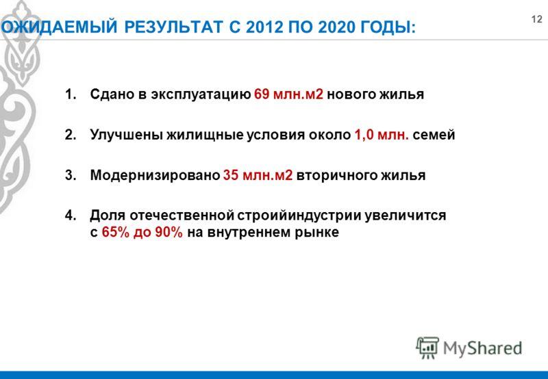 12 ОЖИДАЕМЫЙ РЕЗУЛЬТАТ С 2012 ПО 2020 ГОДЫ: 1.Сдано в эксплуатацию 69 млн.м2 нового жилья 2.Улучшены жилищные условия около 1,0 млн. семей 3.Модернизировано 35 млн.м2 вторичного жилья 4.Доля отечественной строийиндустрии увеличится с 65% до 90% на вн