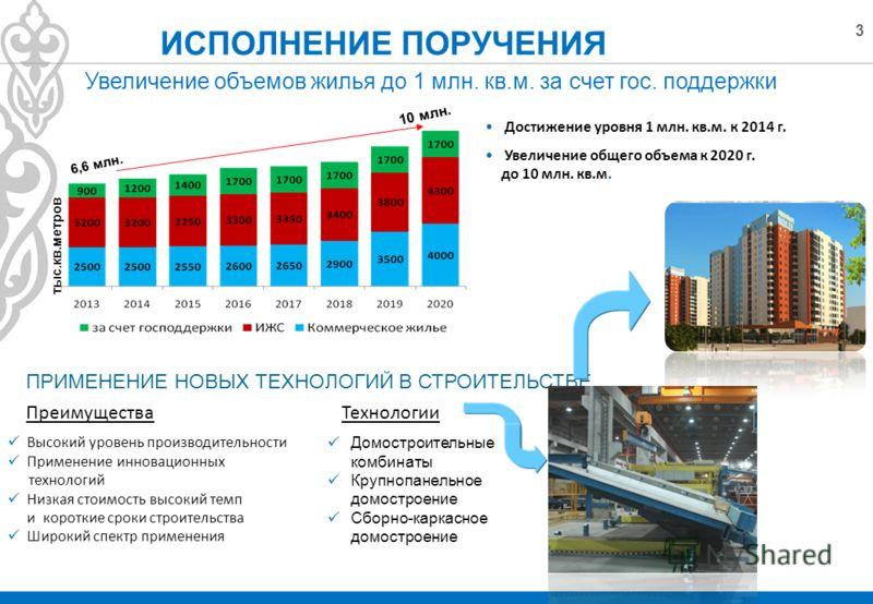 3 Увеличение объемов жилья до 1 млн. кв.м. за счет гос. поддержки тыс.кв.метров Высокий уровень производительности Применение инновационных технологий Низкая стоимость высокий темп и короткие сроки строительства Широкий спектр применения Домостроител
