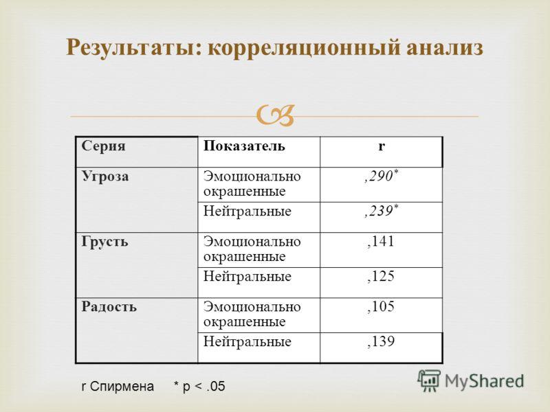 Результаты : корреляционный анализ СерияПоказательr УгрозаЭмоционально окрашенные,290 * Нейтральные,239 * ГрустьЭмоционально окрашенные,141 Нейтральные,125 РадостьЭмоционально окрашенные,105 Нейтральные,139 r Спирмена * p