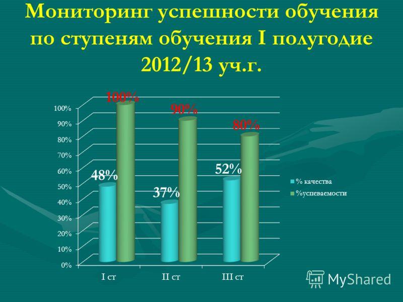 Мониторинг успешности обучения по ступеням обучения I полугодие 2012/13 уч.г.