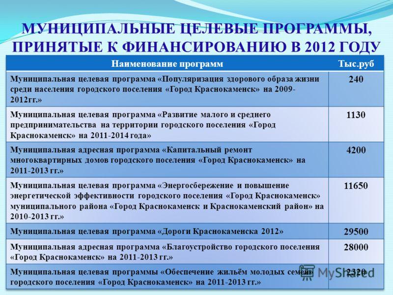 МУНИЦИПАЛЬНЫЕ ЦЕЛЕВЫЕ ПРОГРАММЫ, ПРИНЯТЫЕ К ФИНАНСИРОВАНИЮ В 2012 ГОДУ