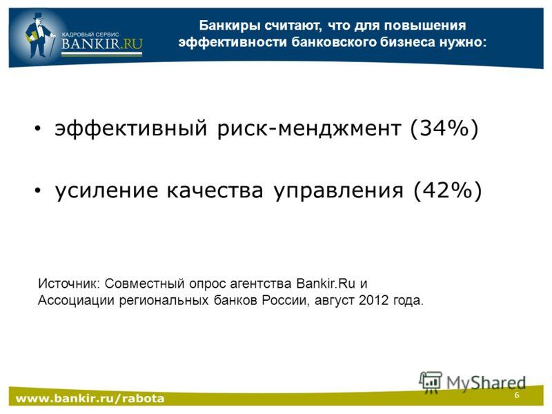 Банкиры считают, что для повышения эффективности банковского бизнеса нужно: эффективный риск-менджмент (34%) усиление качества управления (42%) Источник: Совместный опрос агентства Bankir.Ru и Ассоциации региональных банков России, август 2012 года.