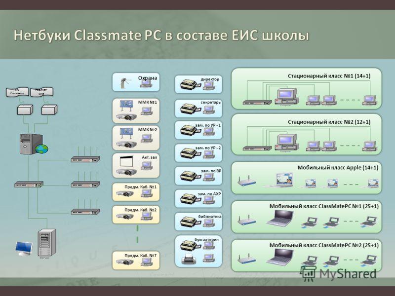 Стационарный класс 1 (14+1) Стационарный класс 2 (12+1) Мобильный класс Apple (14+1) Мобильный класс ClassMatePC 1 (25+1) Мобильный класс ClassMatePC 2 (25+1) зам. по АХР зам. по ВР зам. по УР - 2 зам. по УР - 1 секретарь директор библиотека бухгалте