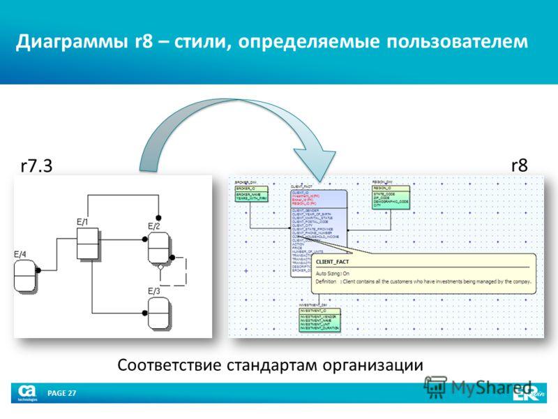 PAGE 27 Диаграммы r8 – стили, определяемые пользователем Соответствие стандартам организации r7.3 r8