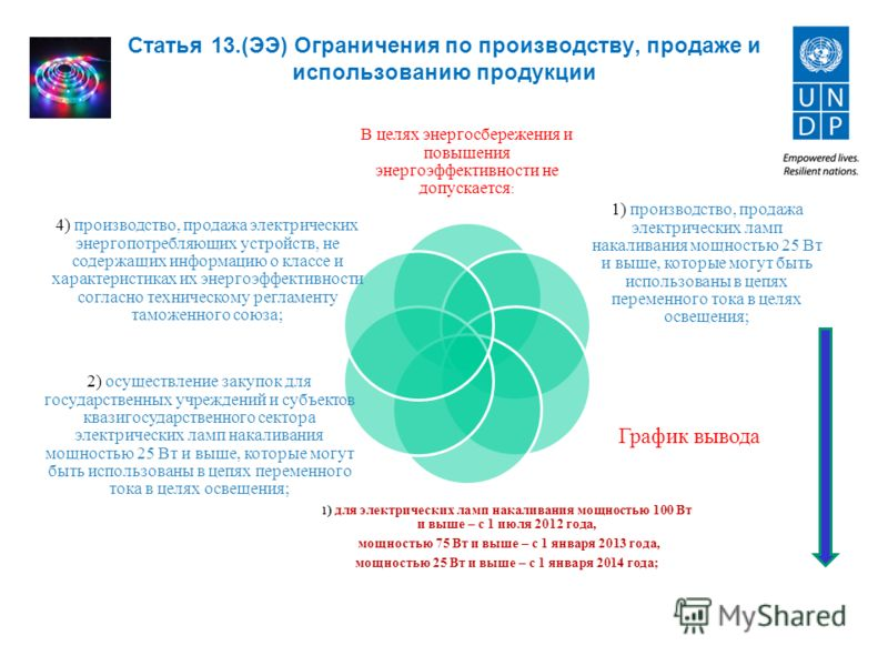 Статья 13.(ЭЭ) Ограничения по производству, продаже и использованию продукции В целях энергосбережения и повышения энергоэффективности не допускается : 1) производство, продажа электрических ламп накаливания мощностью 25 Вт и выше, которые могут быть