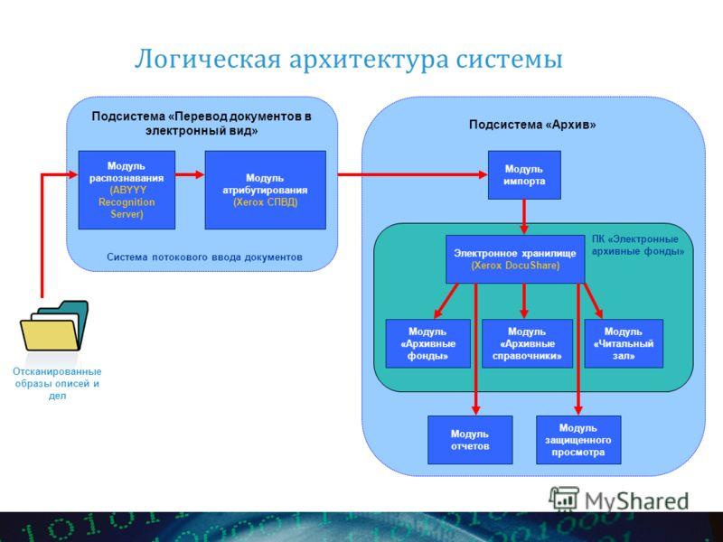 Подсистема «Архив» Логическая архитектура системы Подсистема «Перевод документов в электронный вид» Модуль распознавания (ABYYY Recognition Server) Модуль атрибутирования (Xerox СПВД) Модуль импорта Электронное хранилище (Xerox DocuShare) Модуль защи