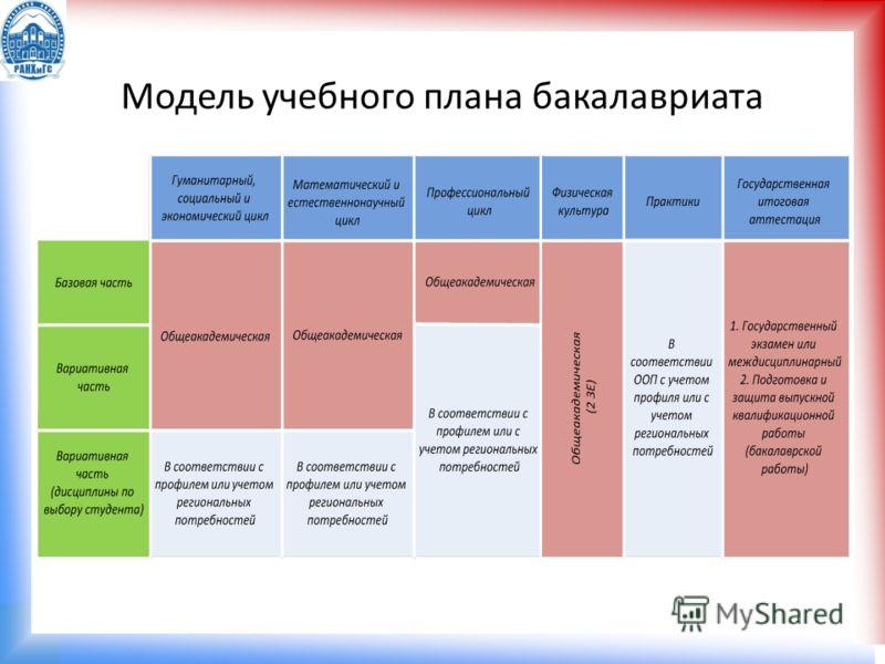 Модель учебного плана бакалавриата
