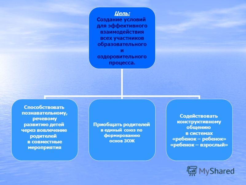 Цель: Создание условий для эффективного взаимодействия всех участников образовательного и оздоровительного процесса. Способствовать познавательному, речевому развитию детей через вовлечение родителей в совместные мероприятия Приобщать родителей в еди