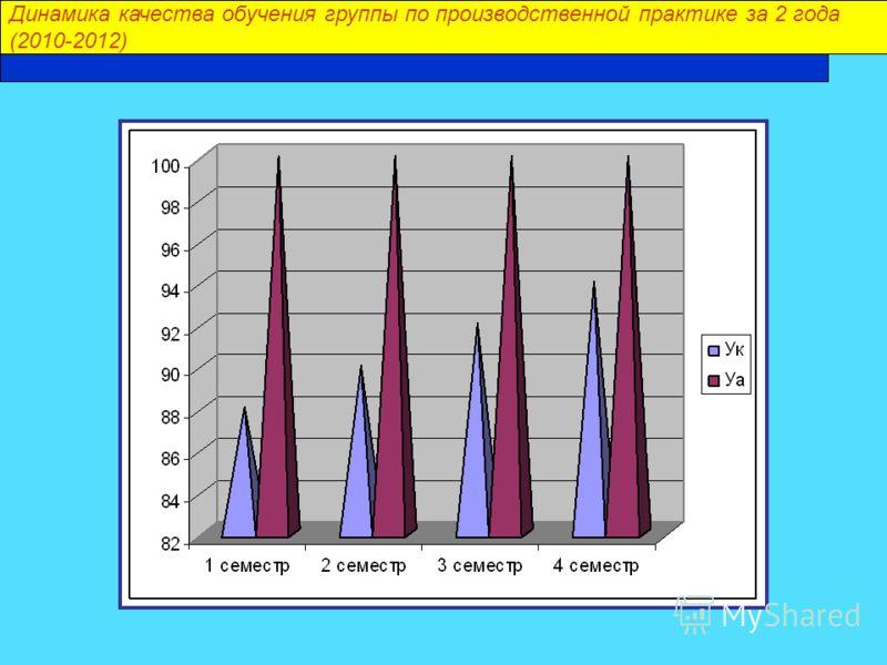 Динамика качества обучения группы по производственной практике за 2 года (2010-2012)