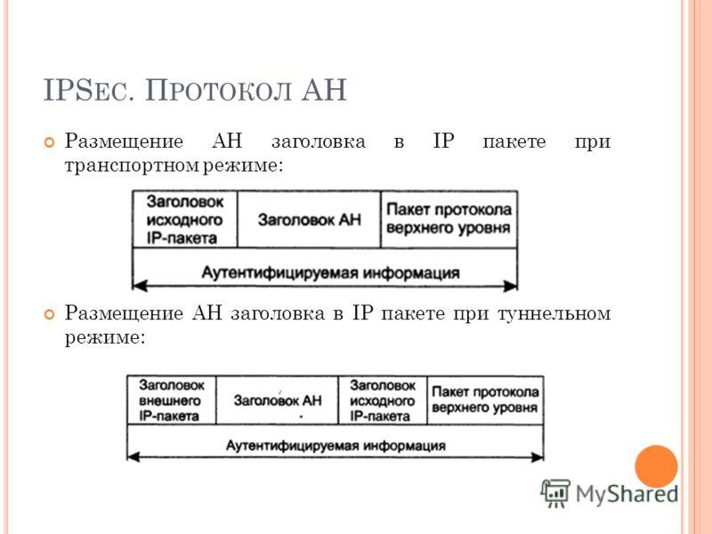 IPS EC. П РОТОКОЛ AH Размещение AH заголовка в IP пакете при транспортном режиме: Размещение AH заголовка в IP пакете при туннельном режиме: