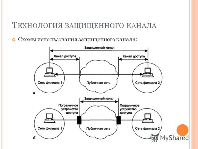 Т ЕХНОЛОГИЯ ЗАЩИЩЕННОГО КАНАЛА Схемы использования защищенного канала: