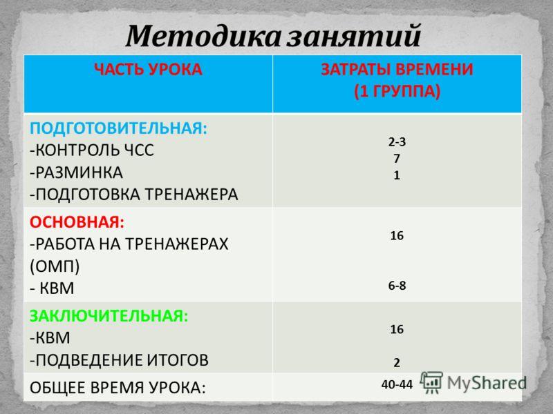ЧАСТЬ УРОКАЗАТРАТЫ ВРЕМЕНИ (1 ГРУППА ) ПОДГОТОВИТЕЛЬНАЯ : - КОНТРОЛЬ ЧСС - РАЗМИНКА - ПОДГОТОВКА ТРЕНАЖЕРА 2-3 7 1 ОСНОВНАЯ : - РАБОТА НА ТРЕНАЖЕРАХ ( ОМП ) - КВМ 16 6-8 ЗАКЛЮЧИТЕЛЬНАЯ : - КВМ - ПОДВЕДЕНИЕ ИТОГОВ 16 2 ОБЩЕЕ ВРЕМЯ УРОКА : 40-44
