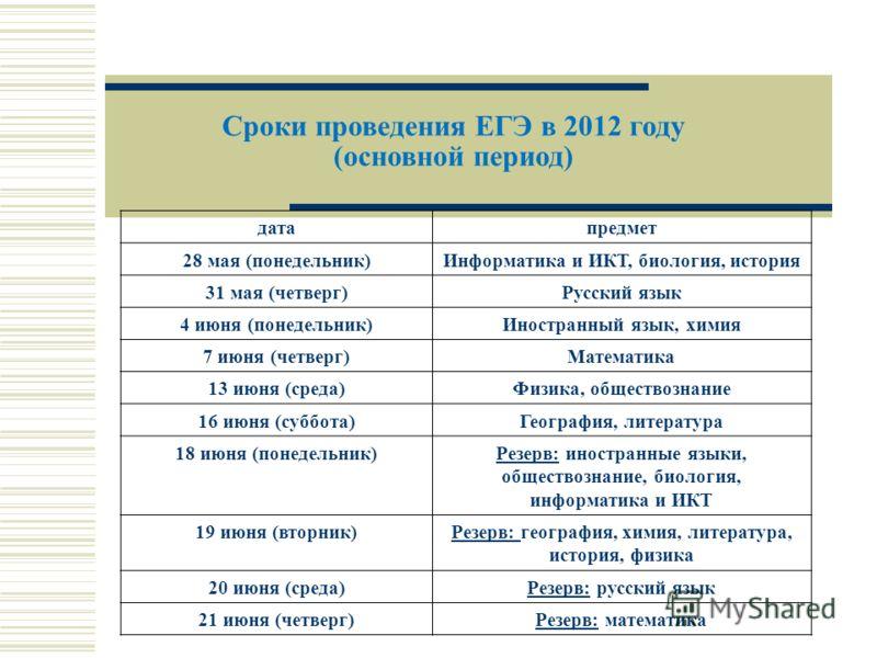 Сроки проведения ЕГЭ в 2012 году (основной период) датапредмет 28 мая (понедельник)Информатика и ИКТ, биология, история 31 мая (четверг)Русский язык 4 июня (понедельник)Иностранный язык, химия 7 июня (четверг)Математика 13 июня (среда)Физика, обществ