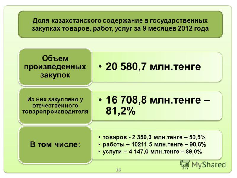 17 20 580,7 млн.тенге Объем произведенных закупок 16 708,8 млн.тенге – 81,2% Из них закуплено у отечественного товаропроизводителя товаров - 2 350,3 млн.тенге – 50,5% работы – 10211,5 млн.тенге – 90,6% услуги – 4 147,0 млн.тенге – 89,0% В том числе: