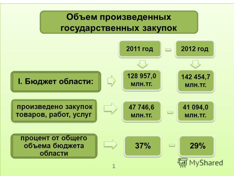 2 Объем произведенных государственных закупок I. Бюджет области: произведено закупок товаров, работ, услуг процент от общего объема бюджета области 2011 год 128 957,0 млн.тг. 142 454,7 млн.тг. 142 454,7 млн.тг. 47 746,6 млн.тг. 41 094,0 млн.тг. 37% 2