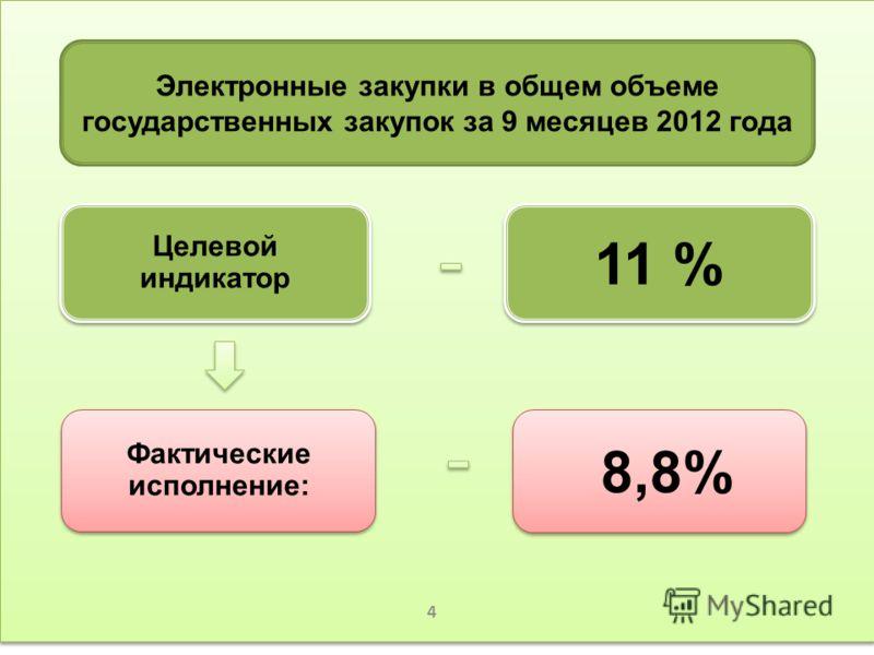 5 Электронные закупки в общем объеме государственных закупок за 9 месяцев 2012 года 11 % 8,8% Целевой индикатор Фактические исполнение: 4