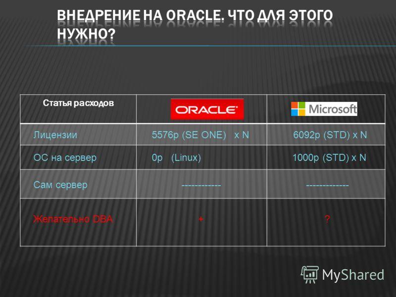 Статья расходов Лицензии 5576р (SE ONE) x N 6092р (STD) x N ОС на сервер 0р (Linux) 1000р (STD) x N Сам сервер ------------ ------------- Желательно DBA + ?