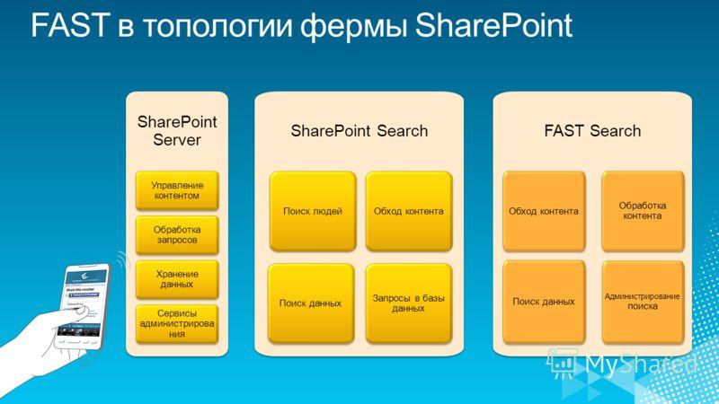 SharePoint Server Управление контентом Обработка запросов Хранение данных Сервисы администрирова ния SharePoint Search Поиск людей Поиск данных Обход контента Запросы в базы данных FAST Search Обход контента Обработка контента Поиск данных Администри