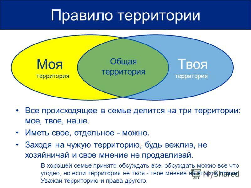Моя территория Твоя территория Общая территория Все происходящее в семье делится на три территории: мое, твое, наше. Иметь свое, отдельное - можно. Заходя на чужую территорию, будь вежлив, не хозяйничай и свое мнение не продавливай. В хорошей семье п